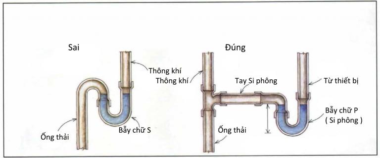 cách lắp đặt ống thoát nước trong nhà