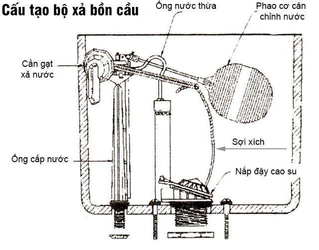 cấu tạo bộ xả bồn cầu